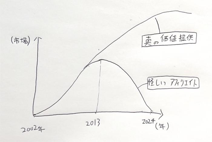 PLCを応用してアフィリエイトを分析したグラフ