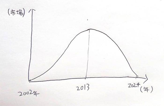 プロダクトライフサイクルでアフィリエイトを分析したグラフ