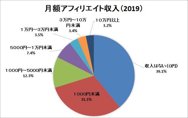 日本アフィリエイト協議会2019年市場調査による円グラフ