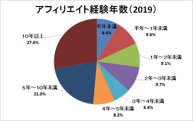 アフィリエイト市場調査:アフィリエイト経験年数グラフ